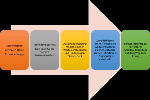 5-Phasenprozess Coaching
